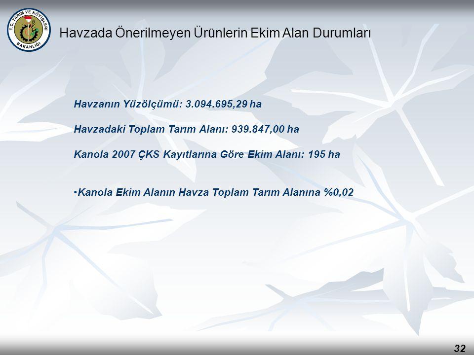 32 Havzada Önerilmeyen Ürünlerin Ekim Alan Durumları Havzanın Yüzölçümü: 3.094.695,29 ha Havzadaki Toplam Tarım Alanı: 939.847,00 ha Kanola 2007 ÇKS K