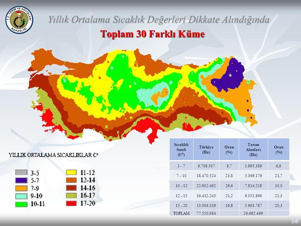 Toplam 30 Farklı Küme 56 Yıllık Ortalama Sıcaklık Değerleri Dikkate Alındığında Sıcaklık Sınıfı (C 0 ) Türkiye (Ha) Oran (%) Tarım Alanları (Ha) Oran