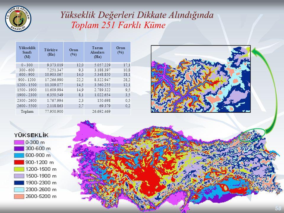 Yükseklik Sınıfı (M) Türkiye (Ha) Oran (%) Tarım Alanları (Ha) Oran (%) 0 - 3009.373.01912,05.057.22917,1 300 - 6007.251.3479,33.188.39710,8 600 - 900