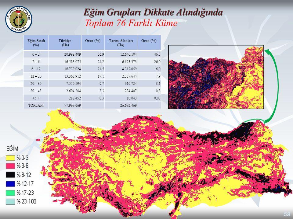 59 Eğim Grupları Dikkate Alındığında Toplam 76 Farklı Küme Eğim Sınıfı (%) Türkiye (Ha) Oran (%)Tarım Alanları (Ha) Oran (%) 0 – 2 20.998.40926,912.64