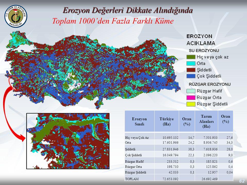62 Erozyon Değerleri Dikkate Alındığında Toplam 1000'den Fazla Farklı Küme Erozyon Sınıfı Türkiye (Ha) Oran (%) Tarım Alanları (Ha) Oran (%) Hiç veya