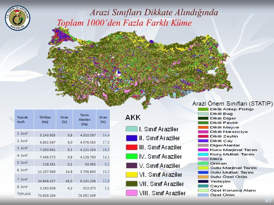 63 Arazi Sınıfları Dikkate Alındığında Toplam 1000'den Fazla Farklı Küme Arazi Önem Sınıfları (STATIP) Toprak Sınıfı Türkiye (Ha) Oran (%) Tarım Alanl