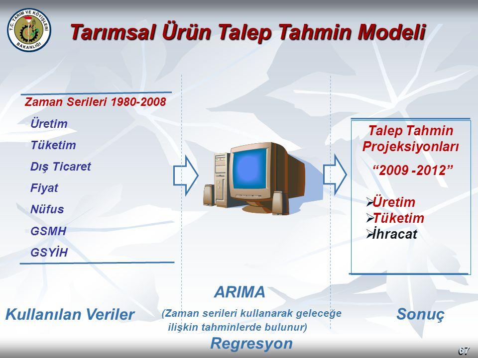 67 Zaman Serileri 1980-2008  Üretim  Tüketim  Dış Ticaret  Fiyat  Nüfus  GSMH  GSYİH Tarımsal Ürün Talep Tahmin Modeli Talep Tahmin Projeksiyon