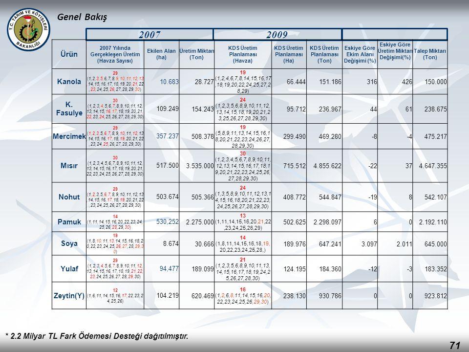 71 Genel Bakış * 2.2 Milyar TL Fark Ödemesi Desteği dağıtılmıştır. 20072009 Ürün 2007 Yılında Gerçekleşen Üretim (Havza Sayısı) Ekilen Alan (ha) Üreti