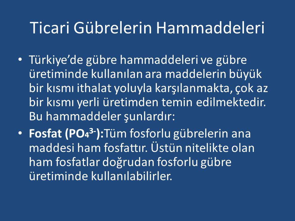 Ticari Gübrelerin Hammaddeleri Türkiye'de gübre hammaddeleri ve gübre üretiminde kullanılan ara maddelerin büyük bir kısmı ithalat yoluyla karşılanmak