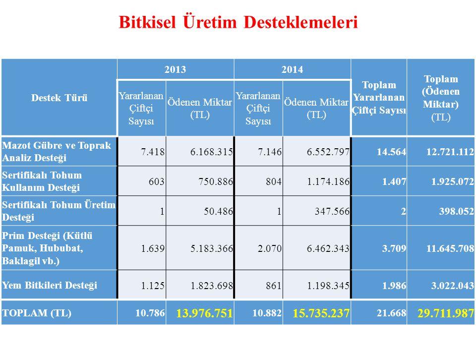 Bitkisel Üretim Desteklemeleri Destek Türü 20132014 Toplam Yararlanan Çiftçi Sayısı Toplam (Ödenen Miktar) (TL) Yararlanan Çiftçi Sayısı Ödenen Miktar (TL) Yararlanan Çiftçi Sayısı Ödenen Miktar (TL) Mazot Gübre ve Toprak Analiz Desteği 7.4186.168.3157.1466.552.79714.56412.721.112 Sertifikalı Tohum Kullanım Desteği 603750.8868041.174.1861.4071.925.072 Sertifikalı Tohum Üretim Desteği 150.4861347.5662398.052 Prim Desteği (Kütlü Pamuk, Hububat, Baklagil vb.) 1.6395.183.3662.0706.462.3433.70911.645.708 Yem Bitkileri Desteği1.1251.823.6988611.198.3451.9863.022.043 TOPLAM (TL)10.786 13.976.751 10.882 15.735.237 21.668 29.711.987