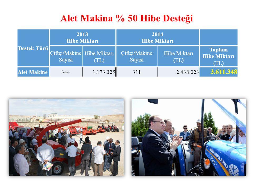 Alet Makina % 50 Hibe Desteği Destek Türü 2013 Hibe Miktarı 2014 Hibe Miktarı Çiftçi/Makine Sayısı Hibe Miktarı (TL) Çiftçi/Makine Sayısı Hibe Miktarı (TL) Toplam Hibe Miktarı (TL) Alet Makine3441.173.3253112.438.023 3.611.348