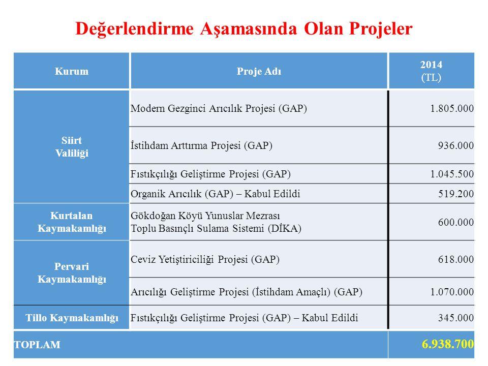 Değerlendirme Aşamasında Olan Projeler KurumProje Adı 2014 (TL) Siirt Valiliği Modern Gezginci Arıcılık Projesi (GAP)1.805.000 İstihdam Arttırma Projesi (GAP)936.000 Fıstıkçılığı Geliştirme Projesi (GAP)1.045.500 Organik Arıcılık (GAP) – Kabul Edildi519.200 Kurtalan Kaymakamlığı Gökdoğan Köyü Yunuslar Mezrası Toplu Basınçlı Sulama Sistemi (DİKA) 600.000 Pervari Kaymakamlığı Ceviz Yetiştiriciliği Projesi (GAP)618.000 Arıcılığı Geliştirme Projesi (İstihdam Amaçlı) (GAP)1.070.000 Tillo KaymakamlığıFıstıkçılığı Geliştirme Projesi (GAP) – Kabul Edildi345.000 TOPLAM 6.938.700