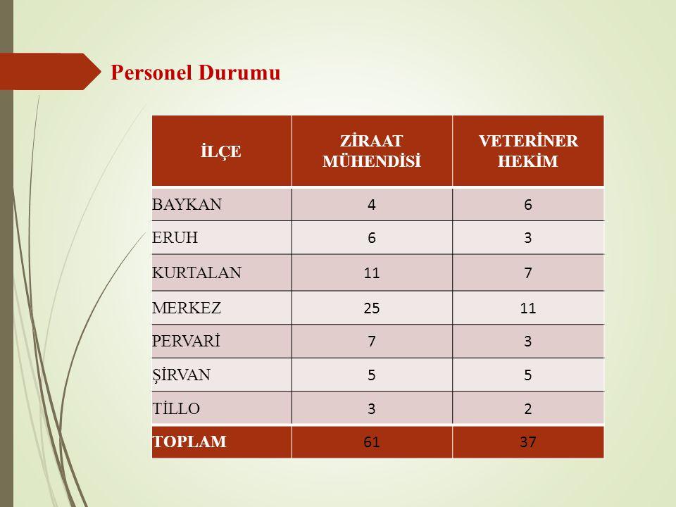 İlçe Renault (Megan) Taksi (Toyota) Pick-Up (Toyota) Pıck-up Mitsubishi TraktörFord Minibüs Kamyonet CADY Toplam Adet Merkez2411 19 Tillo 1 1 Baykan 1 1 Eruh 1 1 Kurtalan 1 1 Pervari 1 1 Şirvan 11 2 TOPLAM15341 1116 İl Müdürlüğü ve İlçe Müdürlükleri Araç Durumu 2013 yılında 8 adet, 2014 yılında ise 10 adet araç kiralanarak il ve ilçelerimizin hizmetlerinde kullanılmıştır.