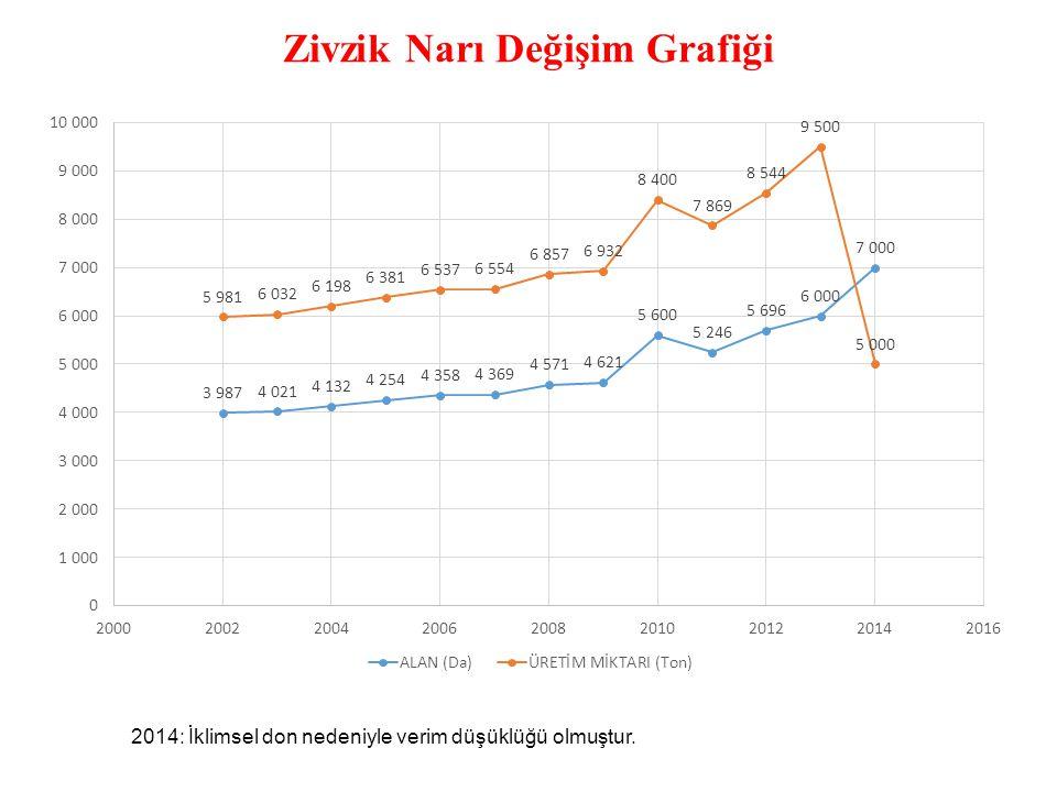 Zivzik Narı Değişim Grafiği 2014: İklimsel don nedeniyle verim düşüklüğü olmuştur.