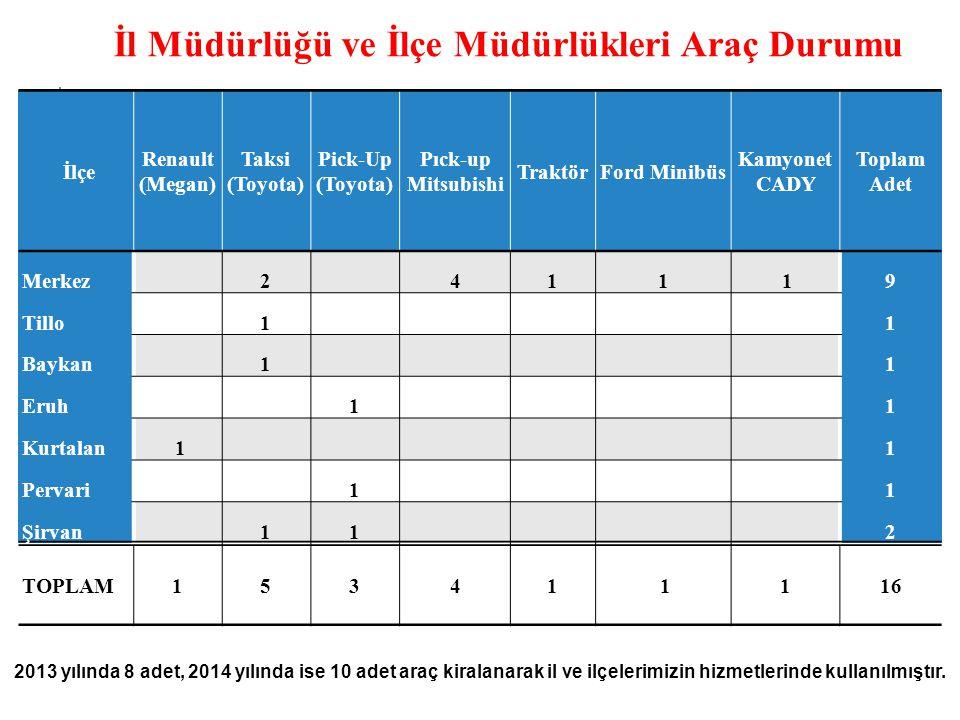 2013-2014 Yılları Müdürlüğümüze Alınan Araçlar Alınan AraçAdediKullanım ŞekliTemin Şekli WOLKSVOGEN CADDY1Gıda Kontrol AracıÖzel İdare PİCK-UP (4X4)1Hayvan SağlığıÖzel İdare PİCK-UP (4X4)1Hizmet AracıGenel Bütçe FORD MİNİBÜS1Çiftçi Eğitim Hizmet AracıGenel Bütçe