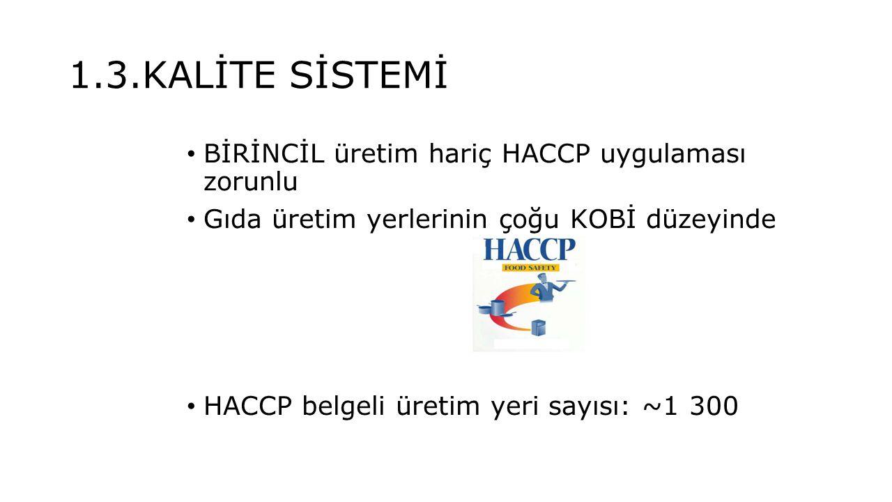 1.3.KALİTE SİSTEMİ BİRİNCİL üretim hariç HACCP uygulaması zorunlu Gıda üretim yerlerinin çoğu KOBİ düzeyinde HACCP belgeli üretim yeri sayısı: ~1 300