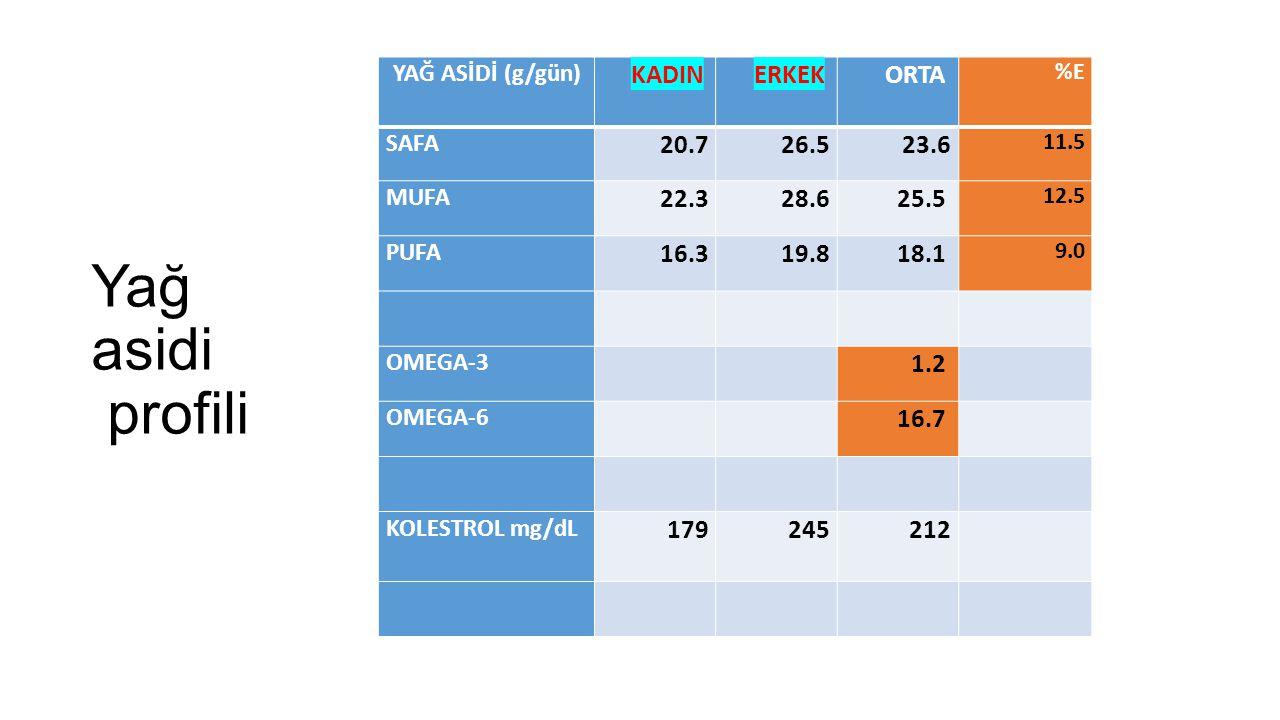 Yağ asidi profili YAĞ ASİDİ (g/gün) KADIN ERKEK ORTA %E SAFA 20.726.523.6 11.5 MUFA 22.328.625.5 12.5 PUFA 16.319.818.1 9.0 OMEGA-3 1.2 OMEGA-6 16.7 K