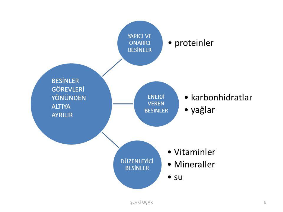 YAPICI VE ONARICI BESİNLER proteinler ENERJİ VEREN BESİNLER karbonhidratla r yağlar DÜZENLEYİCİ BESİNLER Vitaminler Mineraller su BESİNLER GÖREVLERİ Y