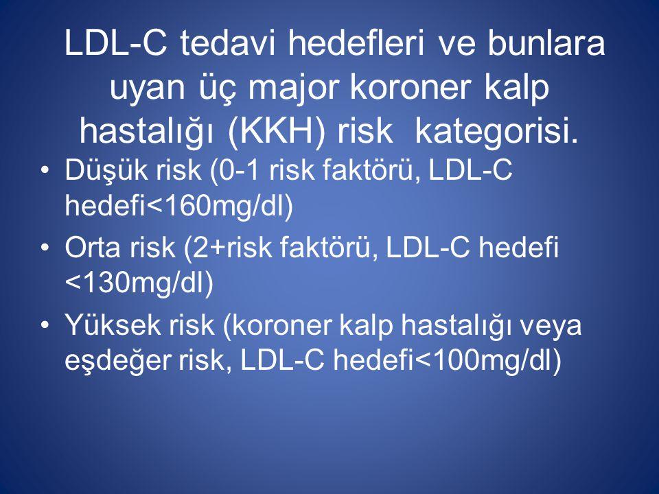 LDL-C tedavi hedefleri ve bunlara uyan üç major koroner kalp hastalığı (KKH) risk kategorisi. Düşük risk (0-1 risk faktörü, LDL-C hedefi<160mg/dl) Ort