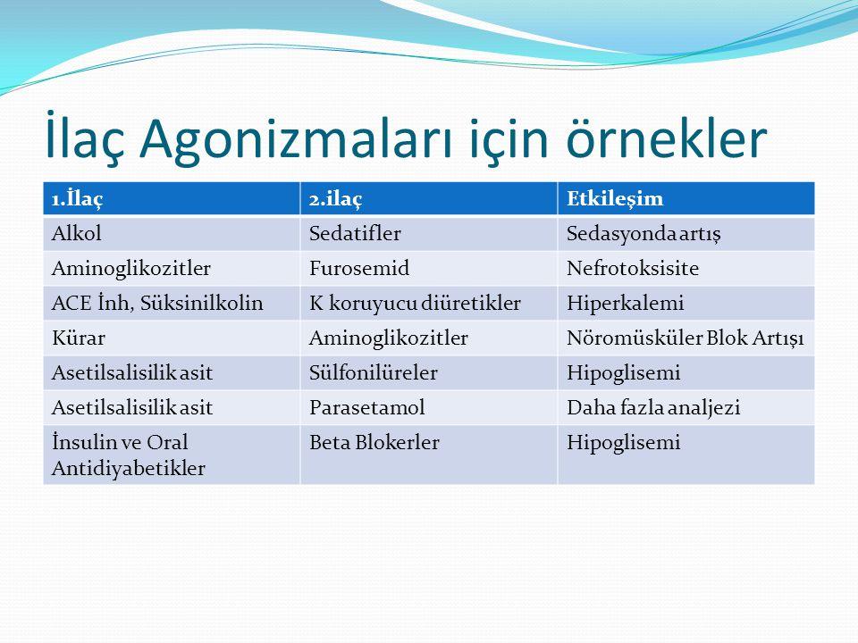 İlaç Agonizmaları için örnekler 1.İlaç2.ilaçEtkileşim AlkolSedatiflerSedasyonda artış AminoglikozitlerFurosemidNefrotoksisite ACE İnh, SüksinilkolinK koruyucu diüretiklerHiperkalemi KürarAminoglikozitlerNöromüsküler Blok Artışı Asetilsalisilik asitSülfonilürelerHipoglisemi Asetilsalisilik asitParasetamolDaha fazla analjezi İnsulin ve Oral Antidiyabetikler Beta BlokerlerHipoglisemi