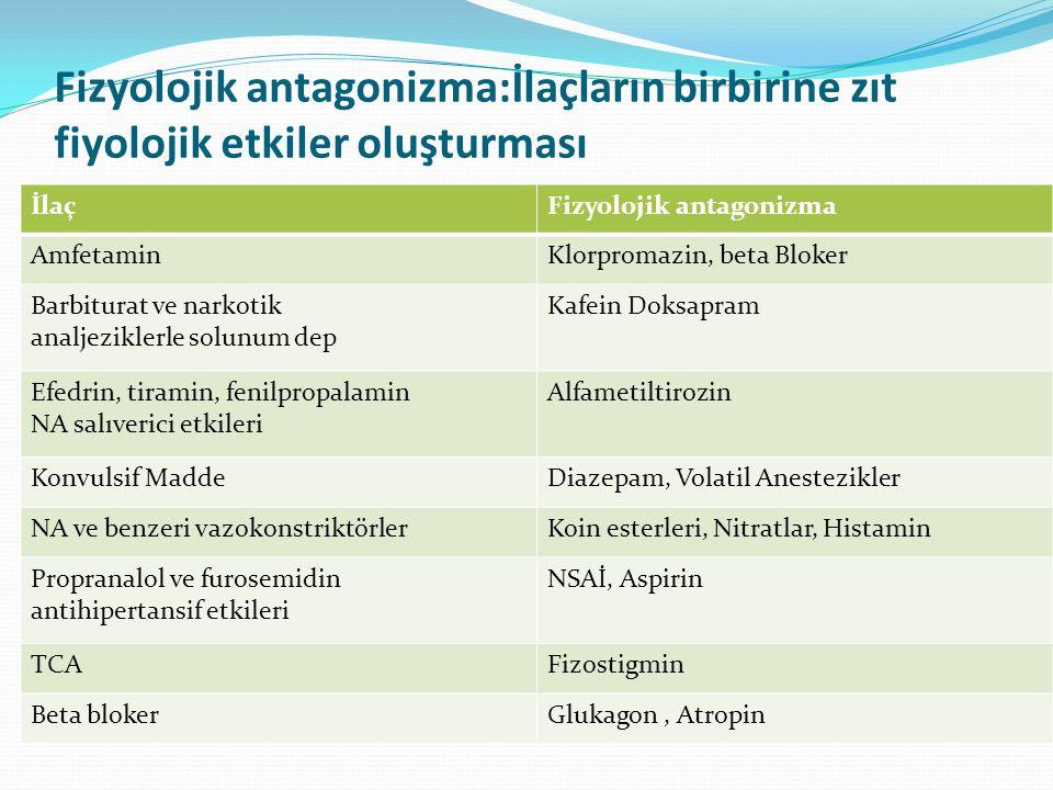 Fizyolojik antagonizma:İlaçların birbirine zıt fiyolojik etkiler oluşturması İlaçFizyolojik antagonizma AmfetaminKlorpromazin, beta Bloker Barbiturat ve narkotik analjeziklerle solunum dep Kafein Doksapram Efedrin, tiramin, fenilpropalamin NA salıverici etkileri Alfametiltirozin Konvulsif MaddeDiazepam, Volatil Anestezikler NA ve benzeri vazokonstriktörlerKoin esterleri, Nitratlar, Histamin Propranalol ve furosemidin antihipertansif etkileri NSAİ, Aspirin TCAFizostigmin Beta blokerGlukagon, Atropin