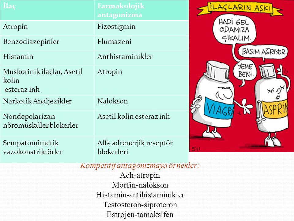 Kompetitif antagonizmaya örnekler: Ach-atropin Morfin-nalokson Histamin-antihistaminikler Testosteron-siproteron Estrojen-tamoksifen İlaçFarmakolojik antagonizma AtropinFizostigmin BenzodiazepinlerFlumazeni HistaminAnthistaminikler Muskorinik ilaçlar, Asetil kolin esteraz inh Atropin Narkotik AnaljeziklerNalokson Nondepolarizan nöromüsküler blokerler Asetil kolin esteraz inh Sempatomimetik vazokonstriktörler Alfa adrenerjik reseptör blokerleri