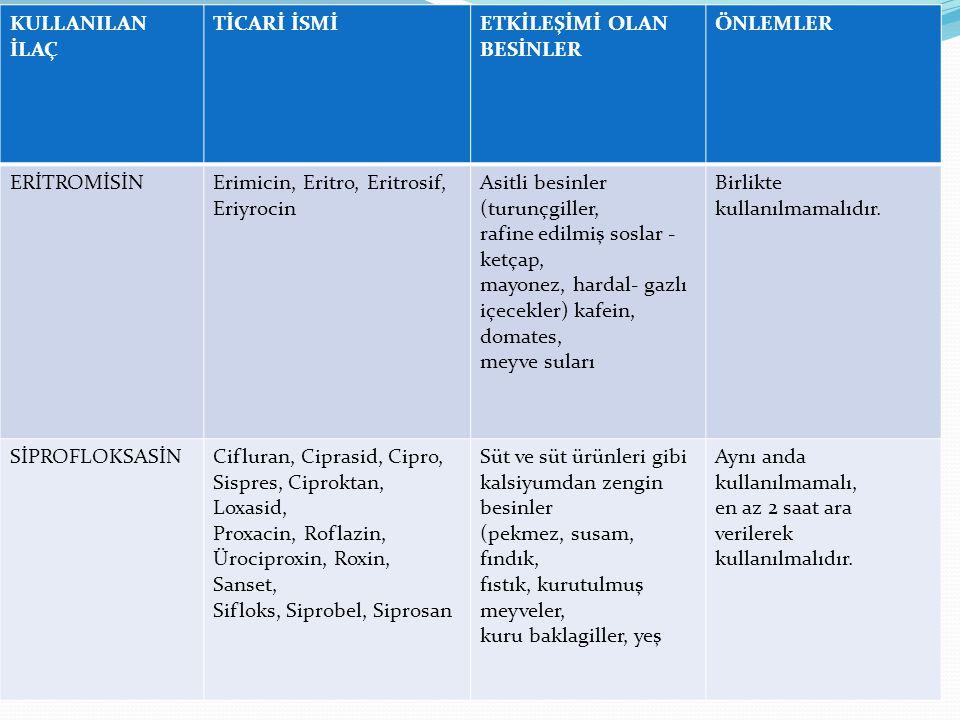 KULLANILAN İLAÇ TİCARİ İSMİETKİLEŞİMİ OLAN BESİNLER ÖNLEMLER ERİTROMİSİNErimicin, Eritro, Eritrosif, Eriyrocin Asitli besinler (turunçgiller, rafine e