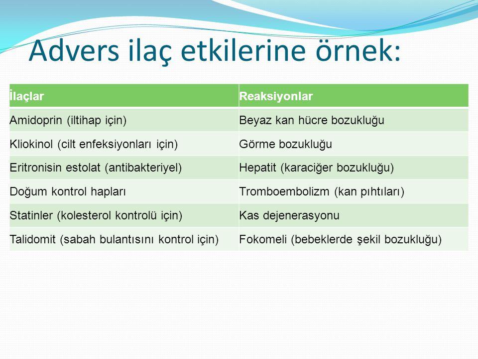 Advers ilaç etkilerine örnek: İlaçlarReaksiyonlar Amidoprin (iltihap için)Beyaz kan hücre bozukluğu Kliokinol (cilt enfeksiyonları için)Görme bozukluğu Eritronisin estolat (antibakteriyel)Hepatit (karaciğer bozukluğu) Doğum kontrol haplarıTromboembolizm (kan pıhtıları) Statinler (kolesterol kontrolü için)Kas dejenerasyonu Talidomit (sabah bulantısını kontrol için)Fokomeli (bebeklerde şekil bozukluğu)