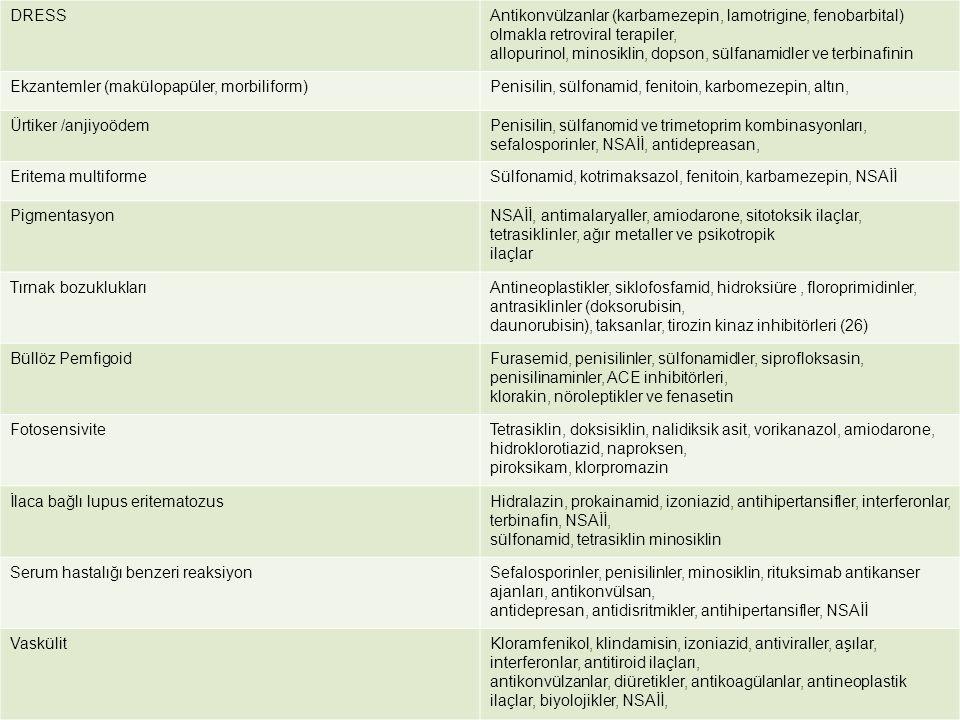 DRESSAntikonvülzanlar (karbamezepin, lamotrigine, fenobarbital) olmakla retroviral terapiler, allopurinol, minosiklin, dopson, sülfanamidler ve terbinafinin Ekzantemler (makülopapüler, morbiliform)Penisilin, sülfonamid, fenitoin, karbomezepin, altın, Ürtiker /anjiyoödemPenisilin, sülfanomid ve trimetoprim kombinasyonları, sefalosporinler, NSAİİ, antidepreasan, Eritema multiformeSülfonamid, kotrimaksazol, fenitoin, karbamezepin, NSAİİ PigmentasyonNSAİİ, antimalaryaller, amiodarone, sitotoksik ilaçlar, tetrasiklinler, ağır metaller ve psikotropik ilaçlar Tırnak bozukluklarıAntineoplastikler, siklofosfamid, hidroksiüre, floroprimidinler, antrasiklinler (doksorubisin, daunorubisin), taksanlar, tirozin kinaz inhibitörleri (26) Büllöz PemfigoidFurasemid, penisilinler, sülfonamidler, siprofloksasin, penisilinaminler, ACE inhibitörleri, klorakin, nöroleptikler ve fenasetin FotosensiviteTetrasiklin, doksisiklin, nalidiksik asit, vorikanazol, amiodarone, hidroklorotiazid, naproksen, piroksikam, klorpromazin İlaca bağlı lupus eritematozusHidralazin, prokainamid, izoniazid, antihipertansifler, interferonlar, terbinafin, NSAİİ, sülfonamid, tetrasiklin minosiklin Serum hastalığı benzeri reaksiyonSefalosporinler, penisilinler, minosiklin, rituksimab antikanser ajanları, antikonvülsan, antidepresan, antidisritmikler, antihipertansifler, NSAİİ VaskülitKloramfenikol, klindamisin, izoniazid, antiviraller, aşılar, interferonlar, antitiroid ilaçları, antikonvülzanlar, diüretikler, antikoagülanlar, antineoplastik ilaçlar, biyolojikler, NSAİİ,