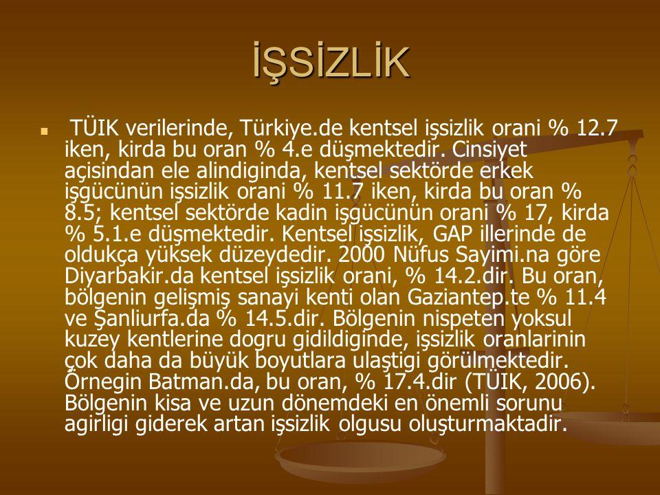 İŞSİZLİK TÜIK verilerinde, Türkiye.de kentsel işsizlik orani % 12.7 iken, kirda bu oran % 4.e düşmektedir. Cinsiyet açisindan ele alindiginda, kentsel