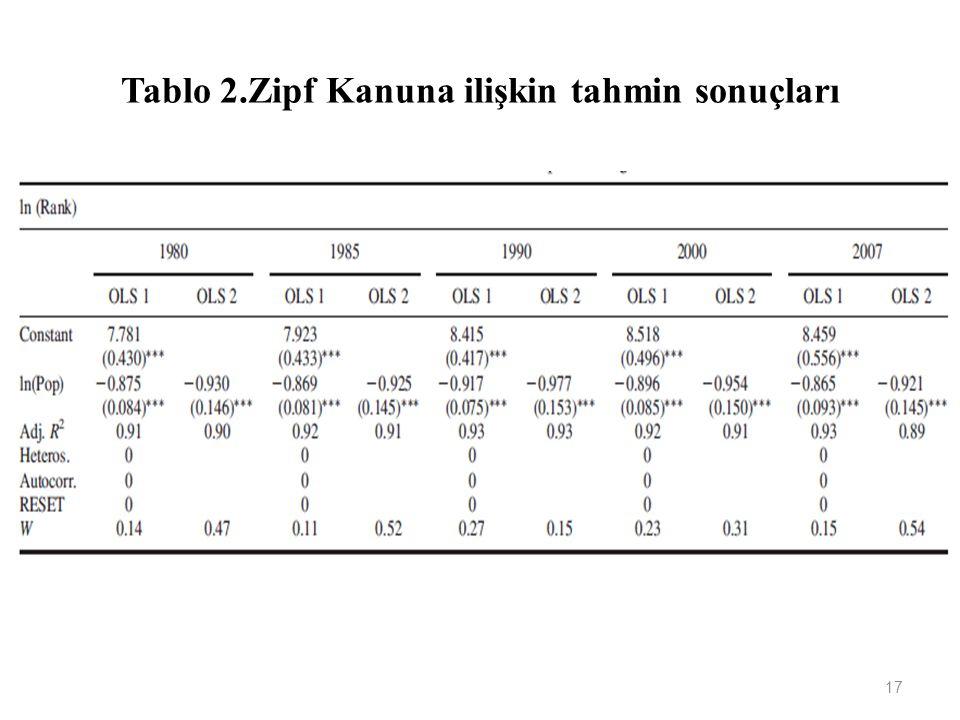 Tablo 2.Zipf Kanuna ilişkin tahmin sonuçları 17