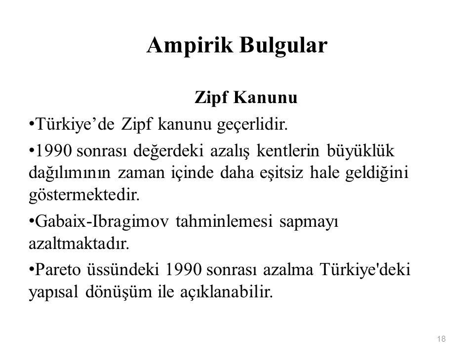 Ampirik Bulgular Zipf Kanunu Türkiye'de Zipf kanunu geçerlidir. 1990 sonrası değerdeki azalış kentlerin büyüklük dağılımının zaman içinde daha eşitsiz