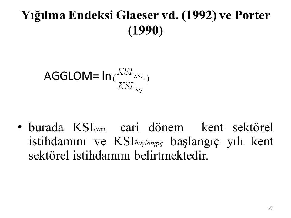 Yığılma Endeksi Glaeser vd. (1992) ve Porter (1990) 23 AGGLOM= ln burada KSI cari cari dönem kent sektörel istihdamını ve KSI başlangıç başlangıç yılı