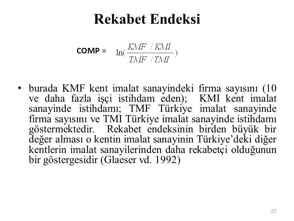 Rekabet Endeksi 25 COMP = burada KMF kent imalat sanayindeki firma sayısını (10 ve daha fazla işçi istihdam eden); KMI kent imalat sanayinde istihdamı; TMF Türkiye imalat sanayinde firma sayısını ve TMI Türkiye imalat sanayinde istihdamı göstermektedir.