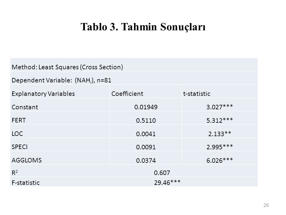 Tablo 3. Tahmin Sonuçları 26 Method: Least Squares (Cross Section) Dependent Variable: (NAH i ), n=81 Explanatory VariablesCoefficientt-statistic Cons