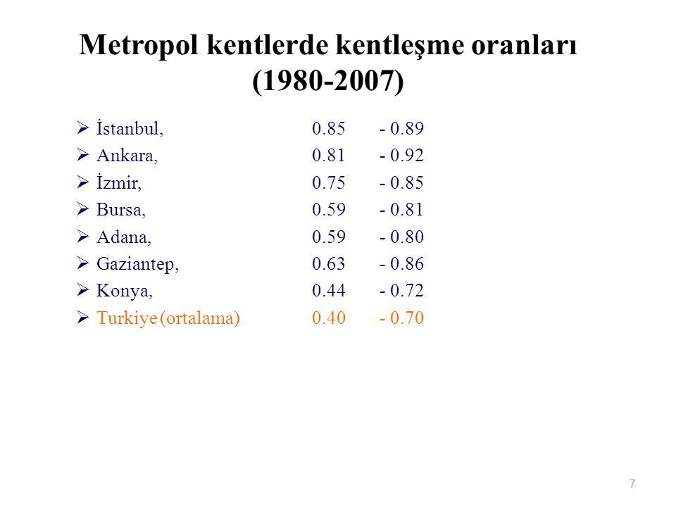Metropol kentlerde kentleşme oranları (1980-2007)  İstanbul, 0.85- 0.89  Ankara, 0.81- 0.92  İzmir, 0.75- 0.85  Bursa, 0.59- 0.81  Adana, 0.59- 0.80  Gaziantep, 0.63- 0.86  Konya, 0.44- 0.72  Turkiye (ortalama)0.40- 0.70 7