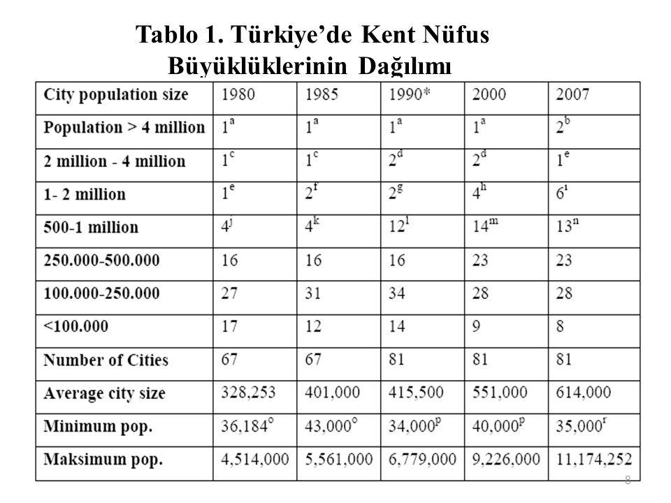 Tablo 1. Türkiye'de Kent Nüfus Büyüklüklerinin Dağılımı 8