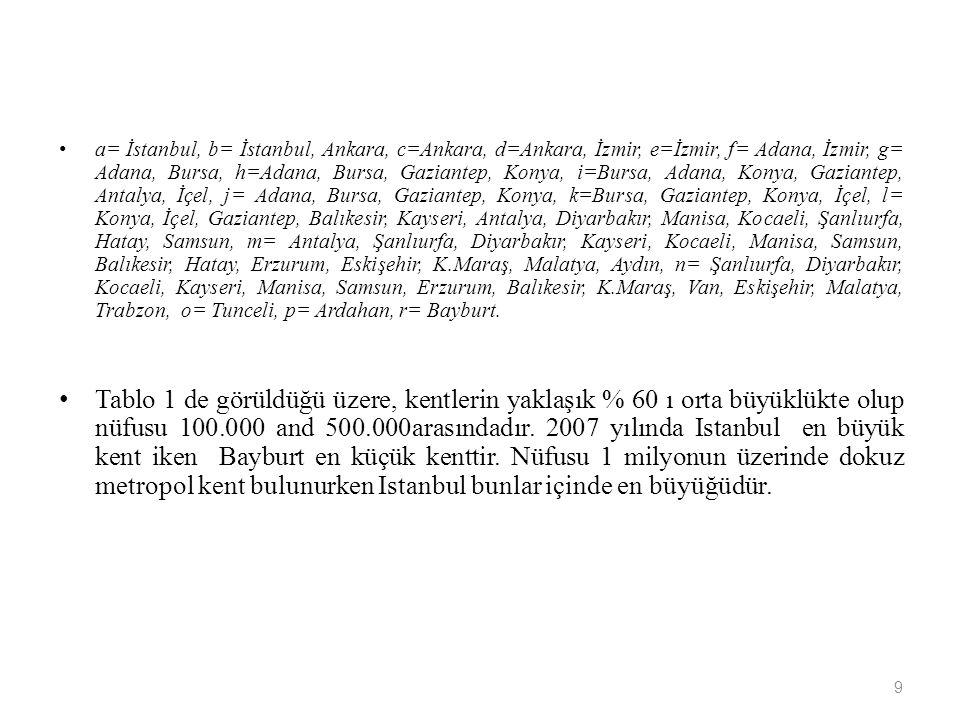 a= İstanbul, b= İstanbul, Ankara, c=Ankara, d=Ankara, İzmir, e=İzmir, f= Adana, İzmir, g= Adana, Bursa, h=Adana, Bursa, Gaziantep, Konya, i=Bursa, Ada