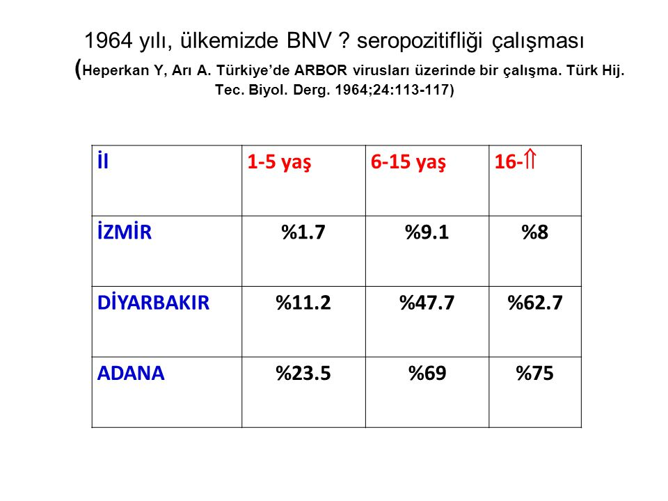1964 yılı, ülkemizde BNV ? seropozitifliği çalışması ( Heperkan Y, Arı A. Türkiye'de ARBOR virusları üzerinde bir çalışma. Türk Hij. Tec. Biyol. Derg.