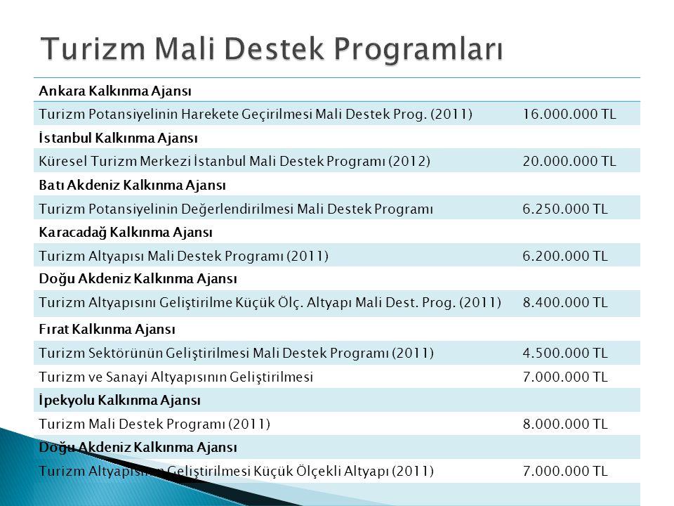 Ankara Kalkınma Ajansı Turizm Potansiyelinin Harekete Geçirilmesi Mali Destek Prog. (2011)16.000.000 TL İstanbul Kalkınma Ajansı Küresel Turizm Merkez