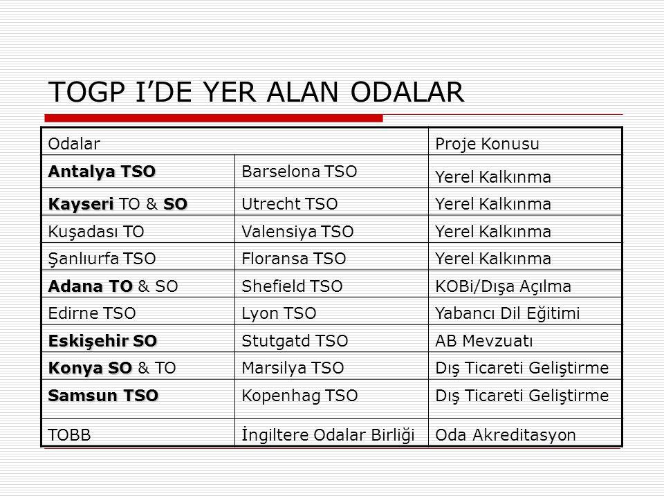 TOGP I'DE YER ALAN ODALAR Odalar Proje Konusu Antalya TSO Barselona TSO Yerel Kalkınma KayseriSO Kayseri TO & SOUtrecht TSOYerel Kalkınma Kuşadası TOV