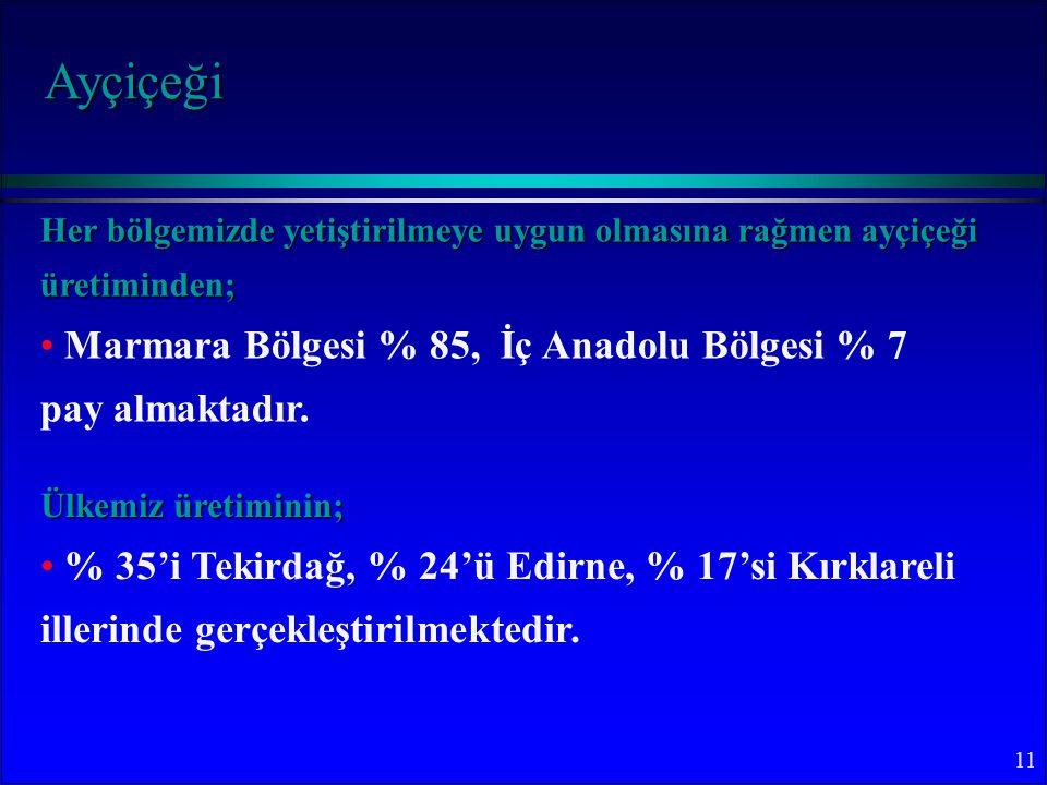 11 Her bölgemizde yetiştirilmeye uygun olmasına rağmen ayçiçeği üretiminden; Marmara Bölgesi % 85, İç Anadolu Bölgesi % 7 pay almaktadır.