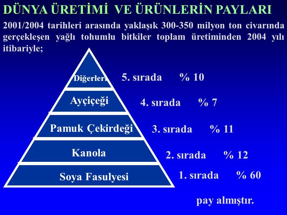25 PRİM MİKTARLARI ÜRÜNLER 2004 (TL/Kg) 2005 (TL/Kg) ARTIŞ (%) PAMUK (SERT.