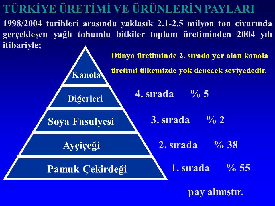 TÜRKİYE'DE KANOLA TARIMI