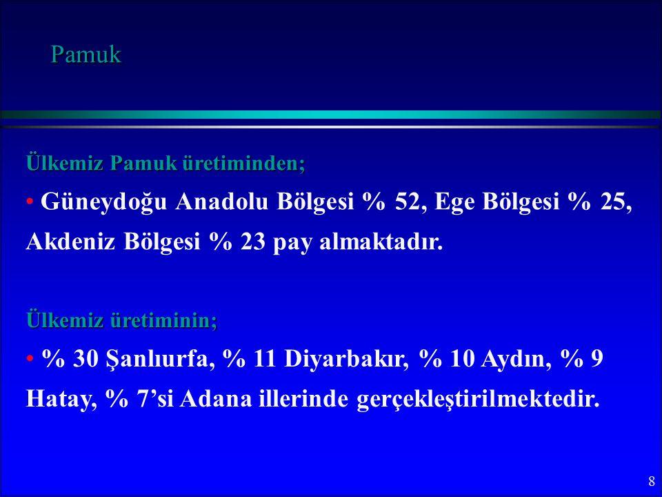 8 Ülkemiz Pamuk üretiminden; Güneydoğu Anadolu Bölgesi % 52, Ege Bölgesi % 25, Akdeniz Bölgesi % 23 pay almaktadır.