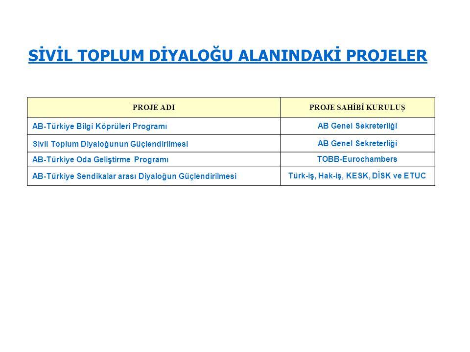 SİVİL TOPLUM DİYALOĞU ALANINDAKİ PROJELER PROJE ADIPROJE SAHİBİ KURULUŞ AB-Türkiye Bilgi Köprüleri ProgramıAB Genel Sekreterliği Sivil Toplum Diyaloğu