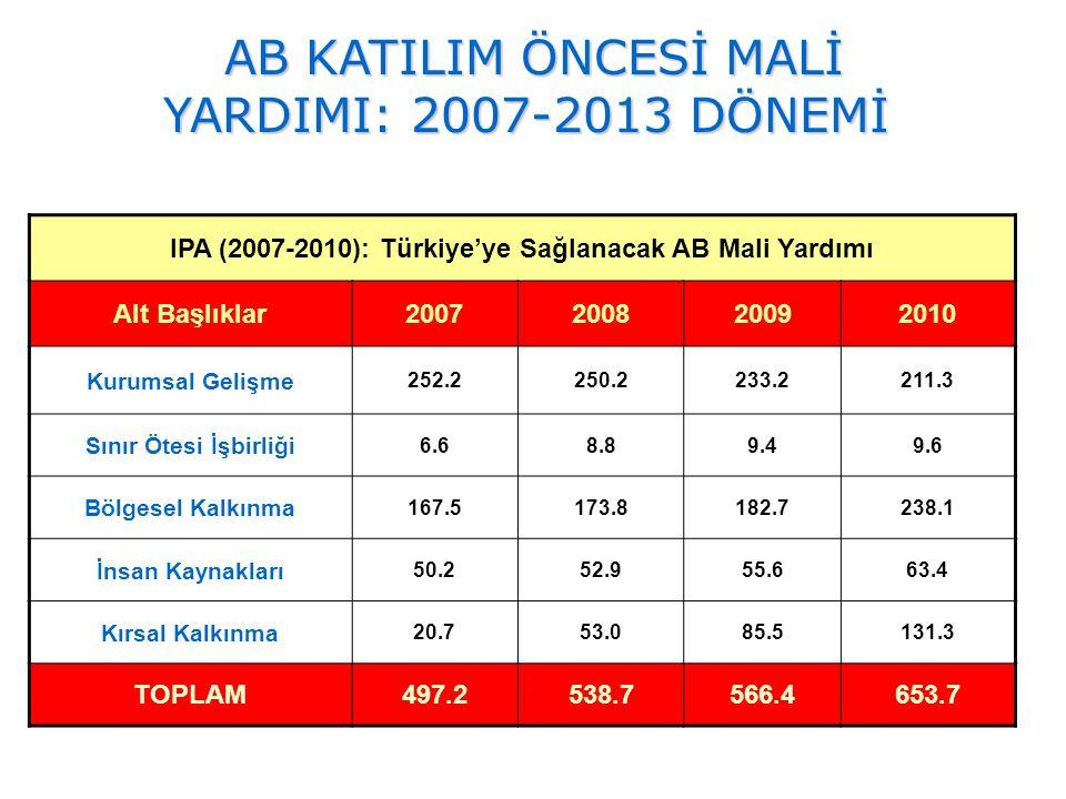IPA (2007-2010): Türkiye'ye Sağlanacak AB Mali Yardımı Alt Başlıklar2007200820092010 Kurumsal Gelişme 252.2250.2233.2211.3 Sınır Ötesi İşbirliği 6.68.