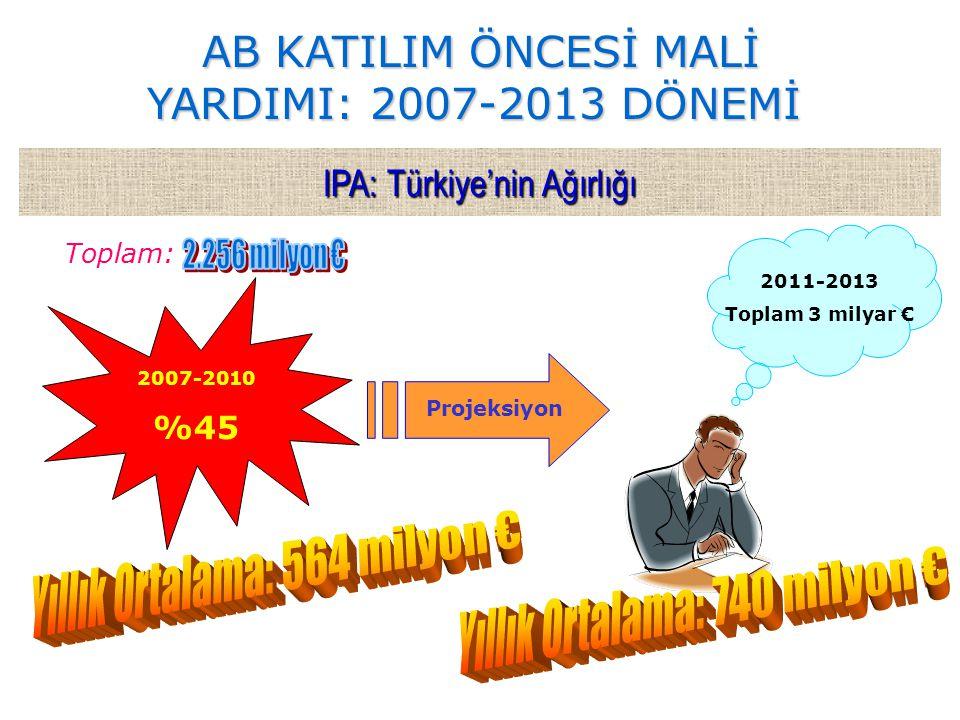 IPA: Türkiye'nin Ağırlığı 2007-2010 %45 Projeksiyon 2011-2013 Toplam 3 milyar € Toplam: AB KATILIM ÖNCESİ MALİ YARDIMI: 2007-2013 DÖNEMİ AB KATILIM ÖN