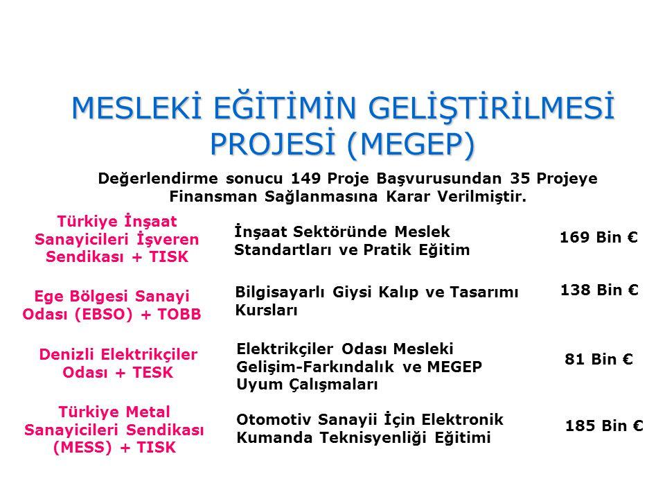 Türkiye İnşaat Sanayicileri İşveren Sendikası + TISK İnşaat Sektöründe Meslek Standartları ve Pratik Eğitim 169 Bin € Ege Bölgesi Sanayi Odası (EBSO)