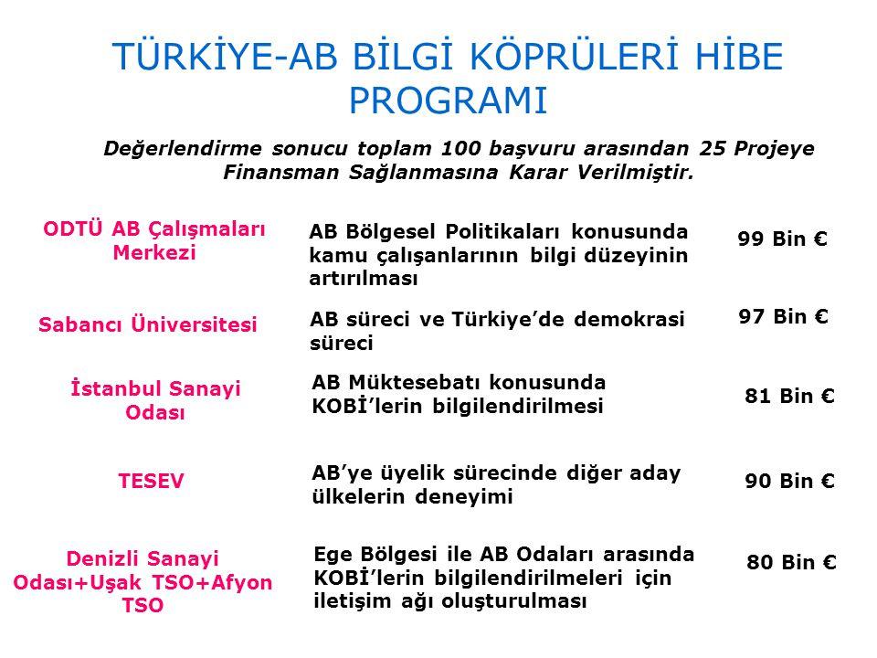 ODTÜ AB Çalışmaları Merkezi AB Bölgesel Politikaları konusunda kamu çalışanlarının bilgi düzeyinin artırılması 99 Bin € Sabancı Üniversitesi AB süreci