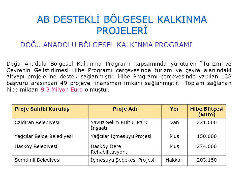 """AB DESTEKLİ BÖLGESEL KALKINMA PROJELERİ Doğu Anadolu Bölgesel Kalkınma Programı kapsamında yürütülen """"Turizm ve Çevrenin Geliştirilmesi Hibe Programı"""