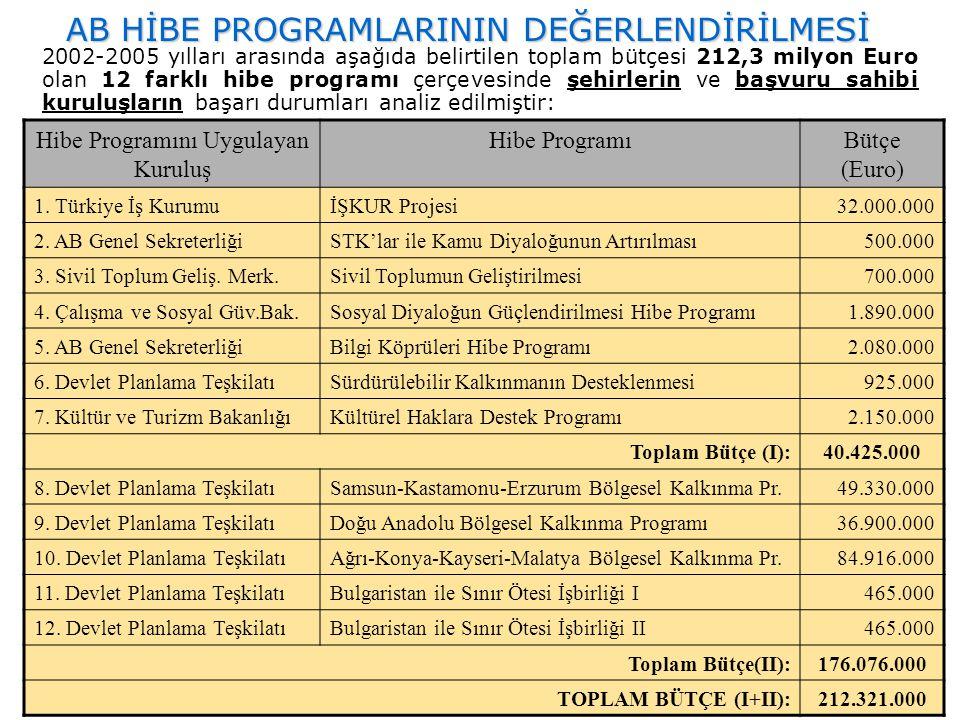 AB HİBE PROGRAMLARININ DEĞERLENDİRİLMESİ Hibe Programını Uygulayan Kuruluş Hibe ProgramıBütçe (Euro) 1. Türkiye İş KurumuİŞKUR Projesi32.000.000 2. AB