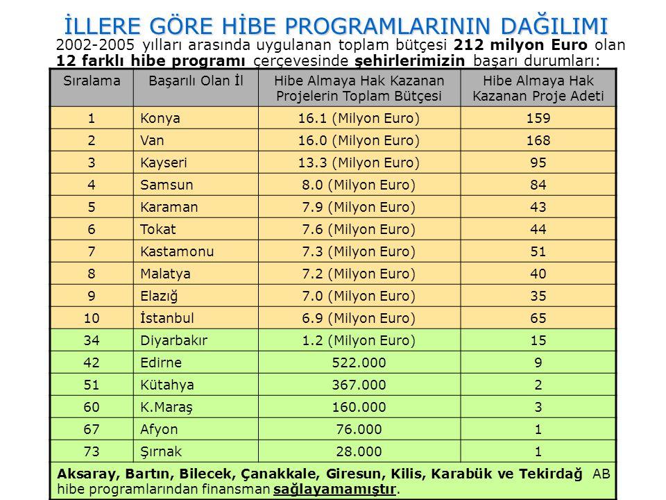 İLLERE GÖRE HİBE PROGRAMLARININ DAĞILIMI 2002-2005 yılları arasında uygulanan toplam bütçesi 212 milyon Euro olan 12 farklı hibe programı çerçevesinde