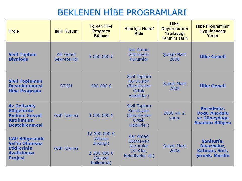 BEKLENEN HİBE PROGRAMLARI Projeİlgili Kurum Toplan Hibe Programı Bütçesi Hibe için Hedef Kitle Hibe Duyurusunun Yapılacağı Tahmini Tarih Hibe Programı